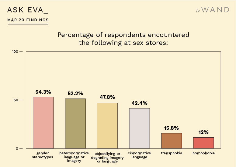Ask Eva March Survey Findings