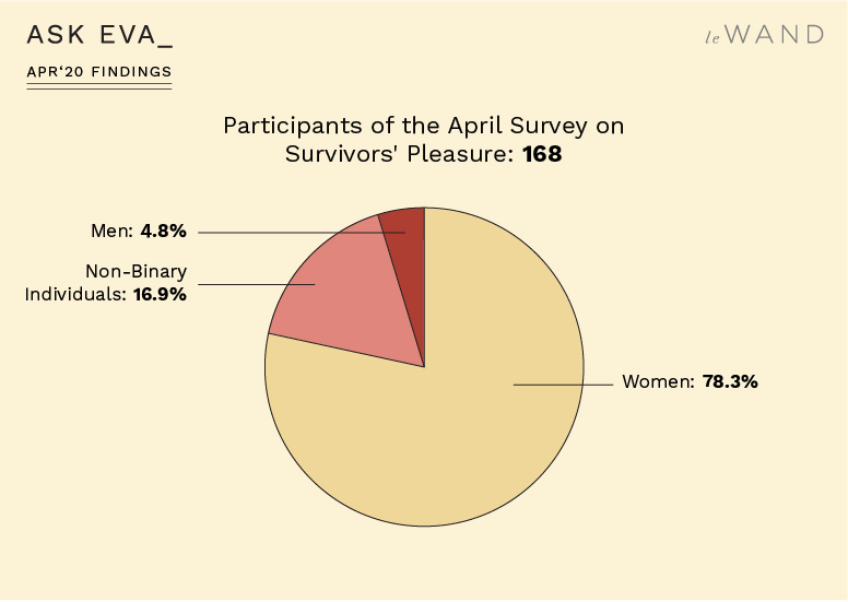 Ask Eva April Survey Findings on Sexual Assault Survivors