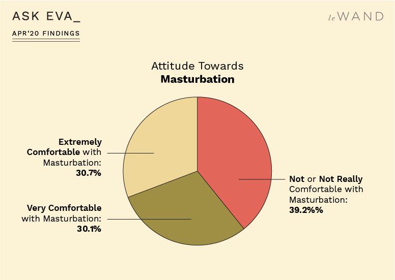 Ask Eva April Survey Findings on Sexual Assault Survivors