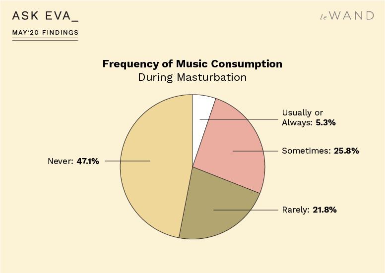Ask Eva May Survey Findings on Masturbation Habits