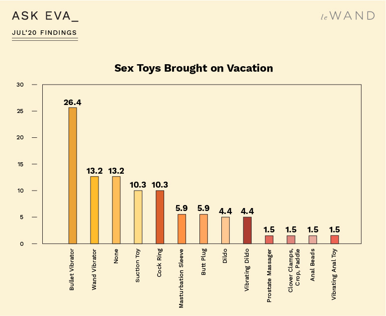 Ask Eva July Survey Findings on Travel, Vacation, and Sexuality