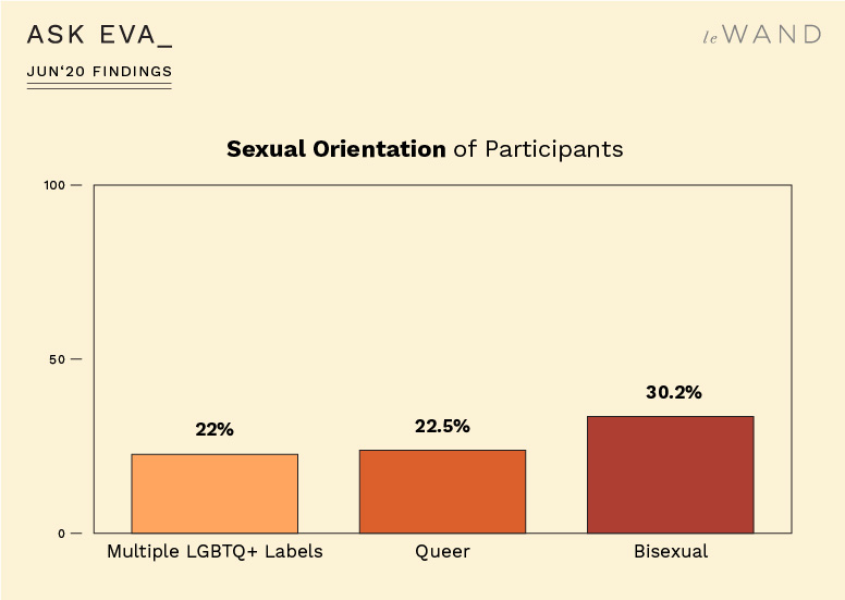 Sexual orientation of participants from the Ask Eva June Survey