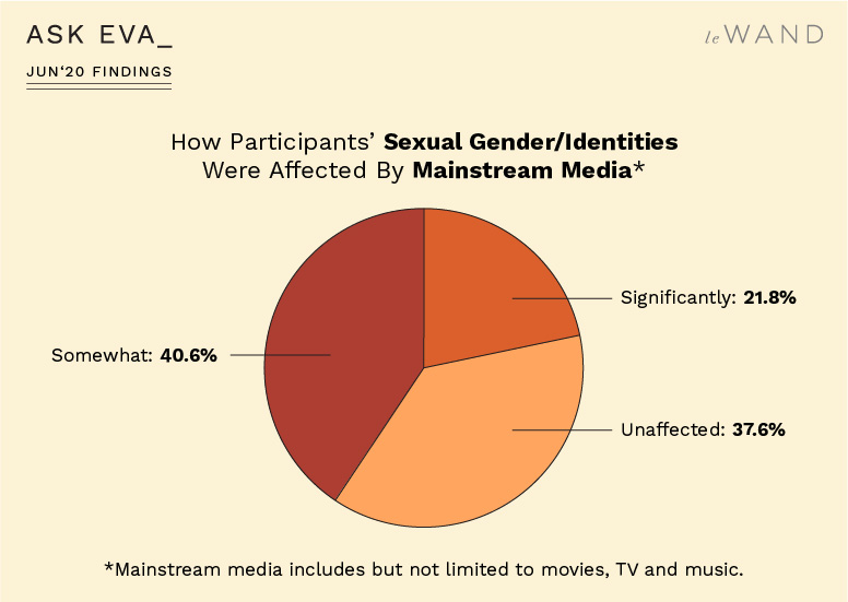How the Ask Eva June Survey Participants' Sexual Experiences Were Affected by Mainstream Media