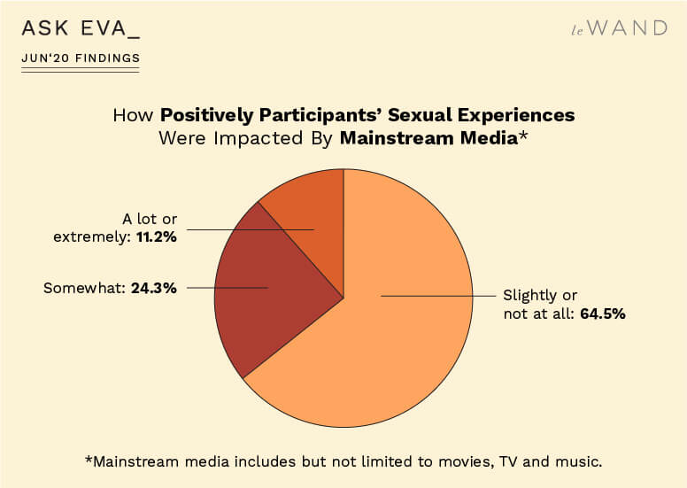 How Positively Ask Eva June Survey Participants' Sexual Experiences Were Impacted by Mainstream Media