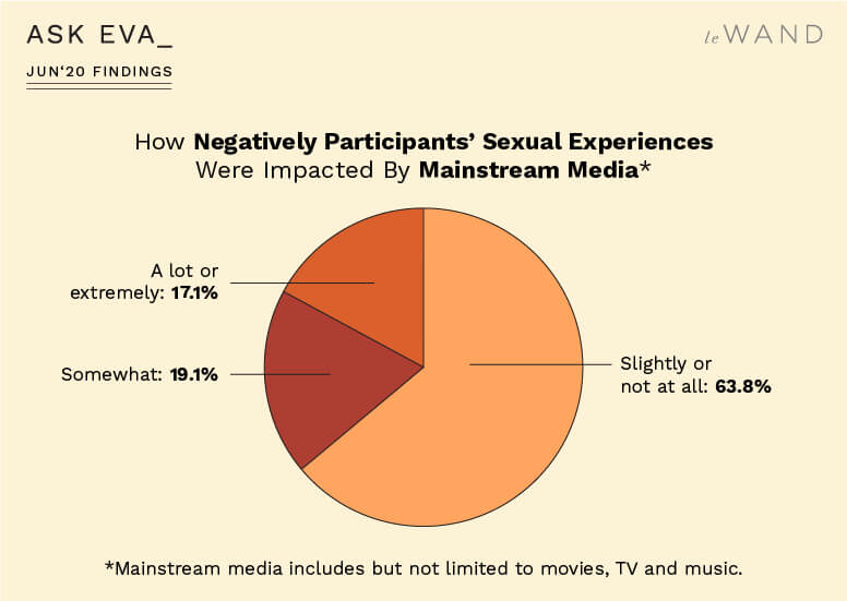 How Negatively Ask Eva June Survey Participants' Sexual Experiences Were Impacted by Mainstream Media