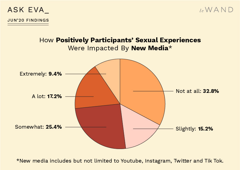 How Positively Ask Eva June Survey Participants' Sexual Experiences Were Impacted by New Media