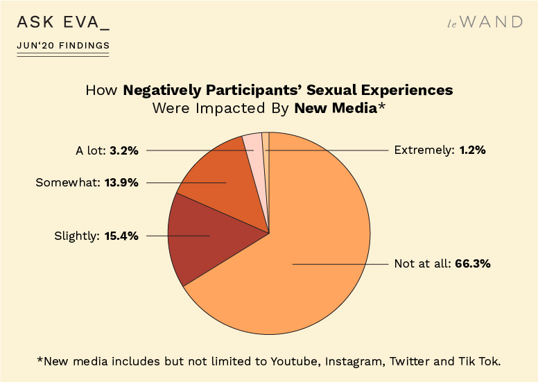 How Ask Eva June Survey Participants' Sexual Experiences Were Impacted by New Media