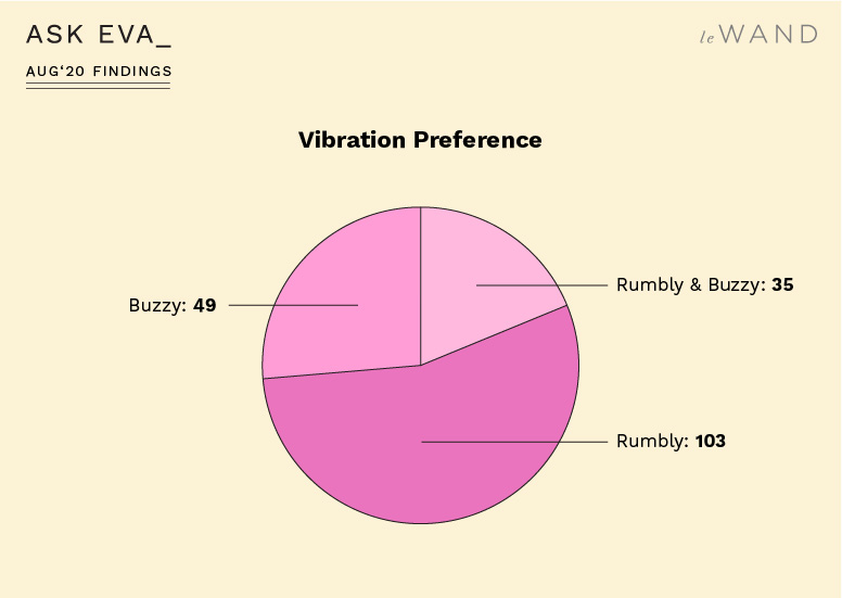 Ask Eva August Survey Findings on Sex Toys