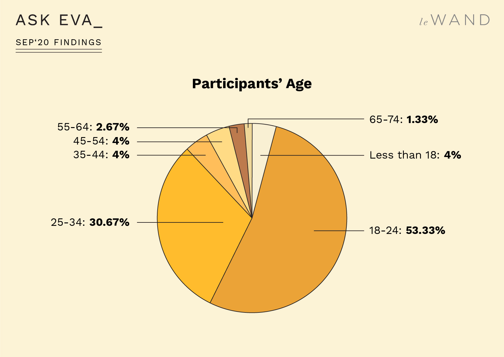Ask Eva September Survey Findings on Sex Toys
